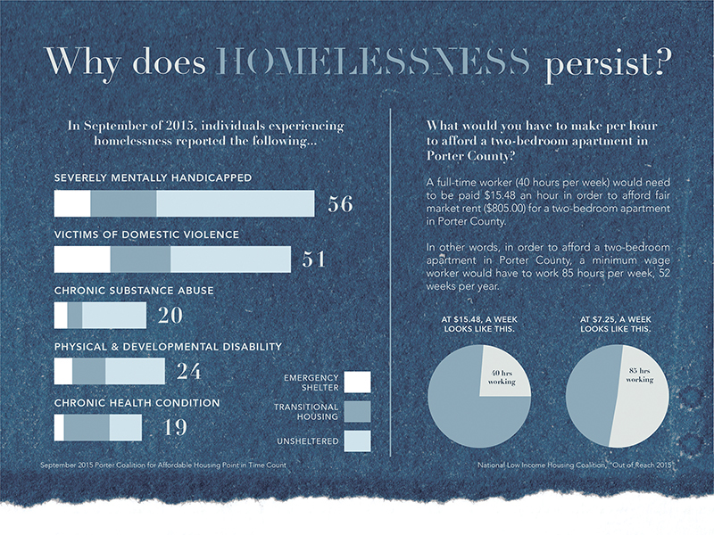 Blue and white panel with bar and pie charts offering statistics on homelessness in Porter County, Indiana.
